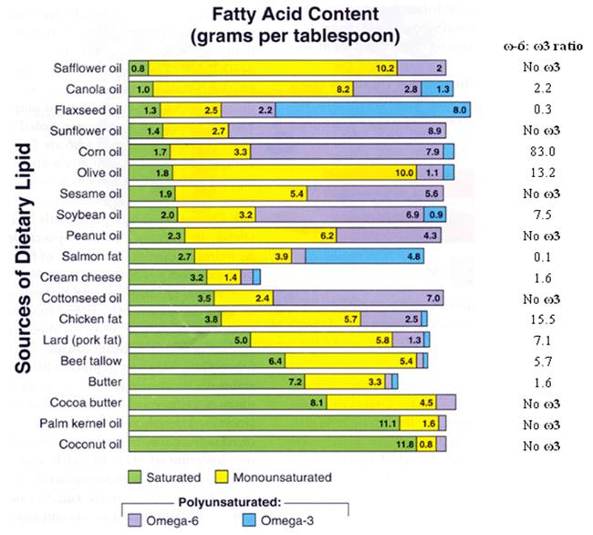 fatty-acid-content